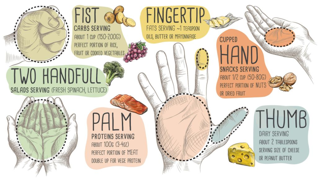 Your palm can help you control your portions without counting calories | Shutterstock