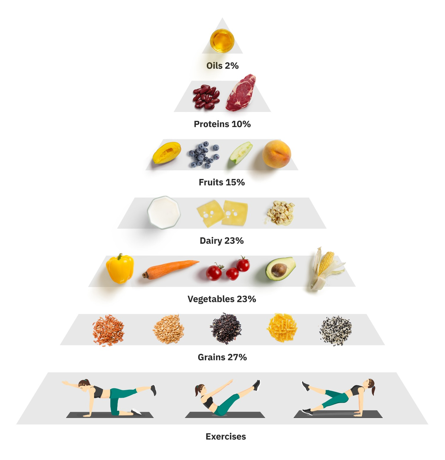 A traditional food pyramid has grains and vegetables in its base.
